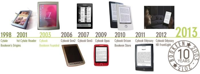 Les premiers 10 ans de Bookeen